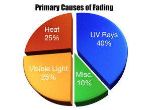 primary cause of fading